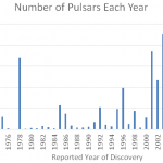 General Relativity support from the double pulsar