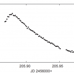 New light elements for the high amplitude δ Scuti star RS Gruis