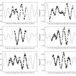 EQ Eridani, a multiperiodic δ Scuti star