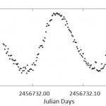 Current light elements of the δ Scuti star V393 Carinae